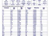Таблица перевода единиц измерения 149